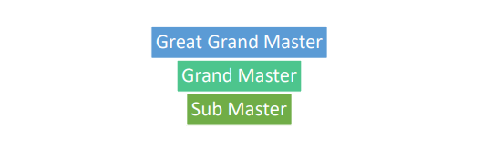 Master Key System Levels